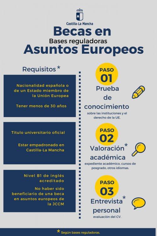 Becas Asuntos Europeos 2016
